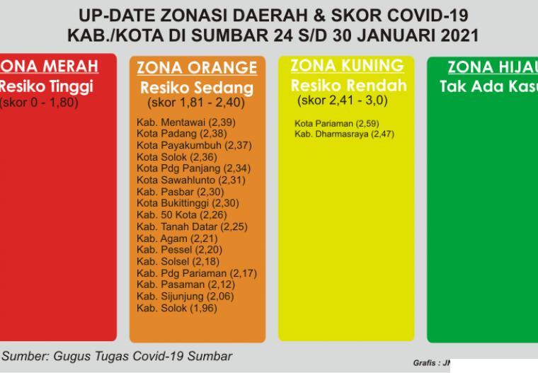 Zonasi Covid-19 Kabupaten/Kota di Provinsi Sumatera Barat, 02 Mai s/d 08 Mei 2021. JNC