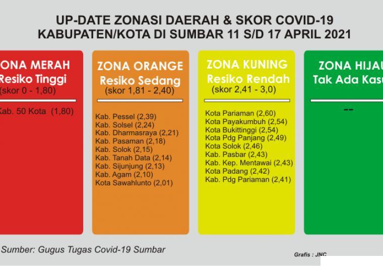 Tabel zonasi Covid-19 kabupaten/kota di Provinsi Sumatera Barat. JNC