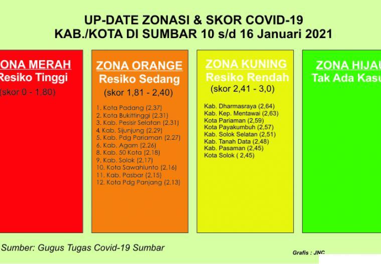Tabel update data zona Covid-19 Sumbar 10 s/d 16  Januari 2021. JNC