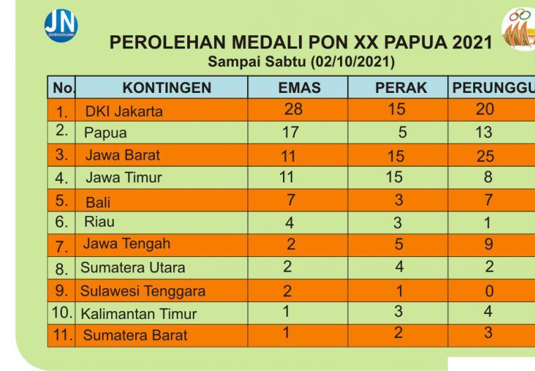 Klasemen perolehan medali PON XX Papua 2021. JNC