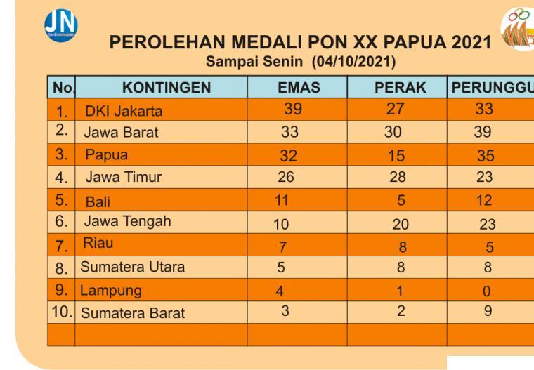 Perolehan medali PON XX Papua 2021. JNC