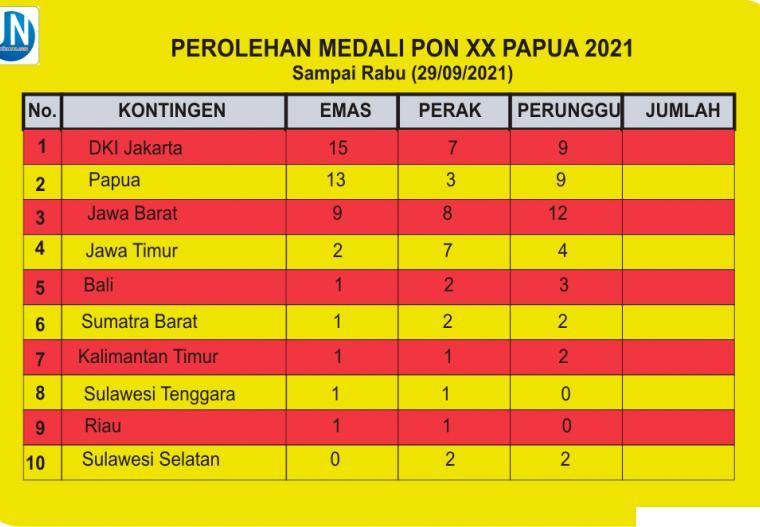Perolehan medali sementara PON XX Papua 2021 hingga Rabu (29/09/2021). JNC