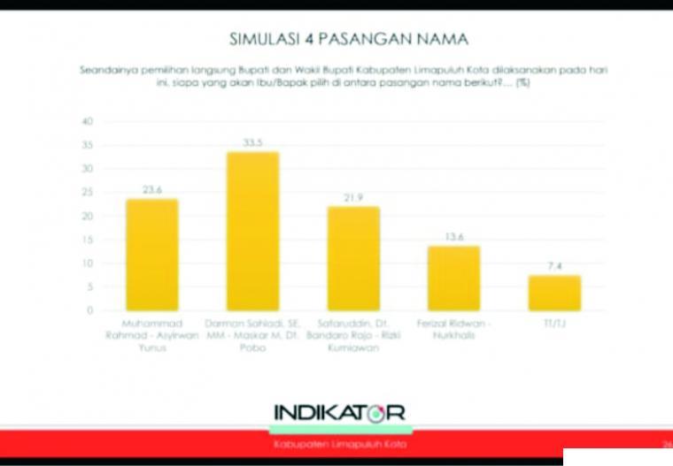 Hasil survei Lembaga Survei Indikator Politik Indonesia yang menempatkan pasangan Cabup-Cawabup Darman Sahladi-Maskar Dt. M. Pobo sebagai pasangan terunggul di Pilkada Kabupaten Limapuluh Kota Pilkada 2020. SPB