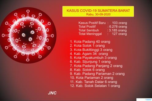 Tabel data corona Sumbar per 30 September 2020. JNC