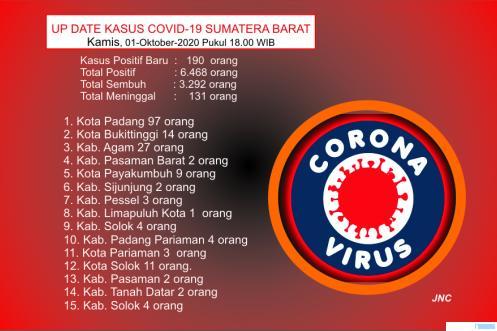 Tabel update data kasus Covid-19 Sumbar Kamis (01/10/2020) pukul 18.00 WIB. JNC