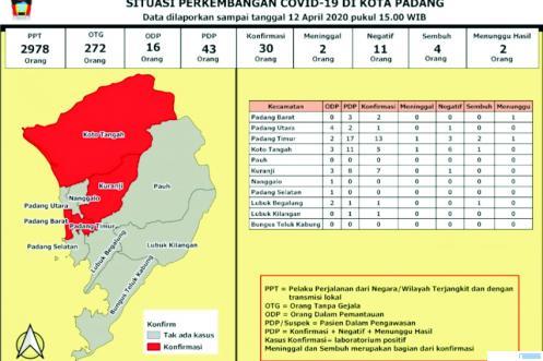 Grafis data corona Kota Padang per hari Minggu (12/04/2020). DINKES KOTA PADANG