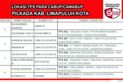 Lokasi TPS para Cabup/Cawabup Kabupaten Limapuluh Kota Pilkada, Rabu (09/12/2020). IWN