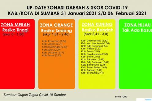 Zonasi Covid-19 daerah kota/kabupaten di Provinsi Sumatera Barat yang berlaku selama sepekan (31 Januari s/d 06 Februari 2021). Sebanyak 13 kab/kota berada di zona kuning dan hanya 6  kab/kota yang berada di zona orange. Ini adalah perkembangan yang semakin baik di Sumbar. JNC