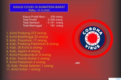 Up date data kasus Covid-19 Provinsi Sumatera Barat, Rabu (14/10/2020). JNC