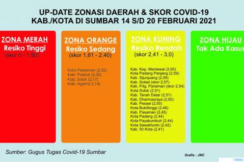 Zonasi Covid-19 Kota/Kabupaten di Sumatera Barat. Kini hanya 4 daerah kota/kabupaten di Sumbar yang masih zona orange, sedangkan 15 daerah lainnya zona kuning. Tidak ada yang zona merah dan hijau. Zonasi ini berlaku dari 14 s/d 20 Februari 2021. JNC