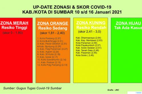 Tabel update data zona Covid-19 Sumbar 10 s/d 16  Januari 2021. JNC
