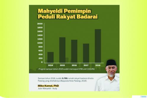 Tabel jumlah rumah masyarakat yang direhab oleh Pemko Padang di bawah pimpinan Walikota Mahyeldi dari tahun ke tahun. Total jumlahnya sebanyak sudah 5.795 unit. Masyarakat sangat bersyukur atas perhatian Pemko Padang tersebut. IST