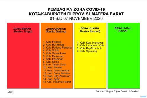 Pengelompokan daerah berdasarkan Zona Covid-19 di Provinsi Sumatera Barat, 01 s/d 07 November 2020. JNC