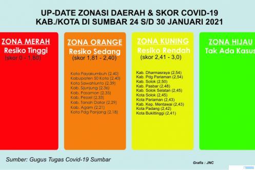 Zonasi Kabupaten/Kota di Provinsi Sumatera Barat sehubungan dengan perkembangan kasus dan penanganan Covid-19. JNC