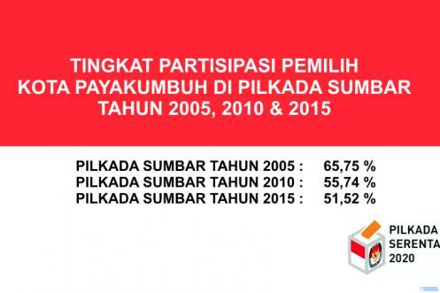 Tingkat partisipasi pemilih Kota Payakumbuh di dalam Pilkada Sumbar dalam 15 tahun terakhir. JNC
