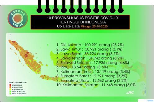 10 Provinsi dengan kasus Covid-19 tertinggi di Indonesia. JNC