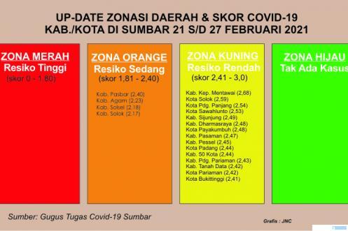 Zonasi Covid-19 Kabupaten/Kota di Provinsi Sumatera Barat, 21 s/d 27 Fabruari 2021. JNC