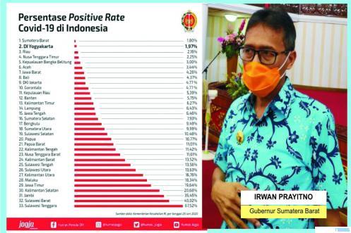 Grafik Positivity Rate Covid-19 Sumbar yang terendah di Indonesia. JNC