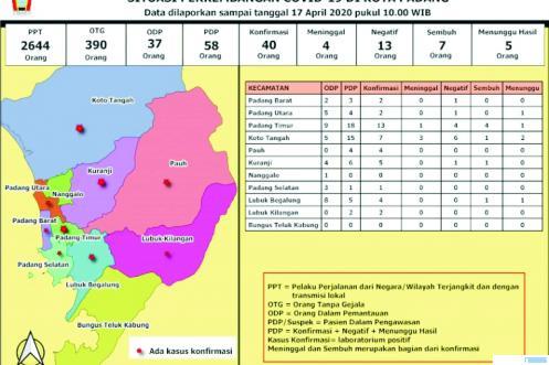 Tabulasi data corona Kota Padang. DINKES KOTA PADANG