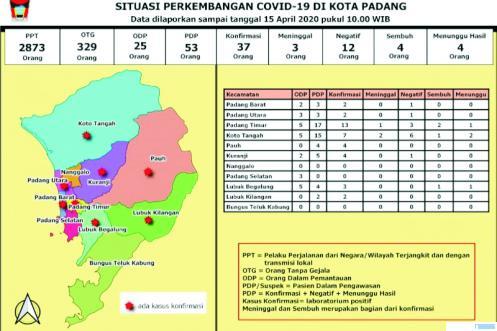 Data Perkembangan dan Penanganan Corona di Kota Padang. DINKES KOTA PADANG