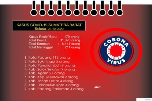 Update data kasus Covid-19 Provinsi Sumbar, Selasa (20/10/2020). JNC