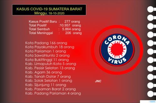 Up date data kasus Covid-19 di wilayah Provinsi Sumatera Barat hingga Minggu (18/10/2020) pukul 20.00 WIB