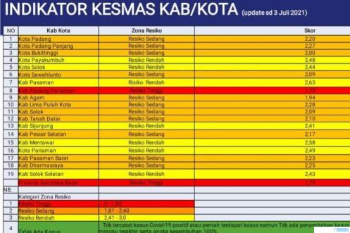 Tabel zonasi Covid-19 daerah kabupaten dan kota di Provinsi Sumatera Barat pada pekan ke-70 yang berlaku dari 04 Juli 2021 sampai 10 Juli 2021. SATGAS COVID-19 SUMBAR